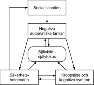 Social fobi modell